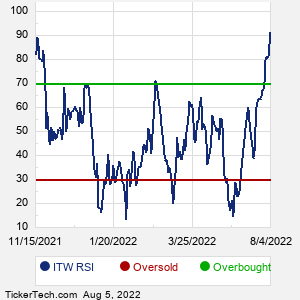 ITW RSI